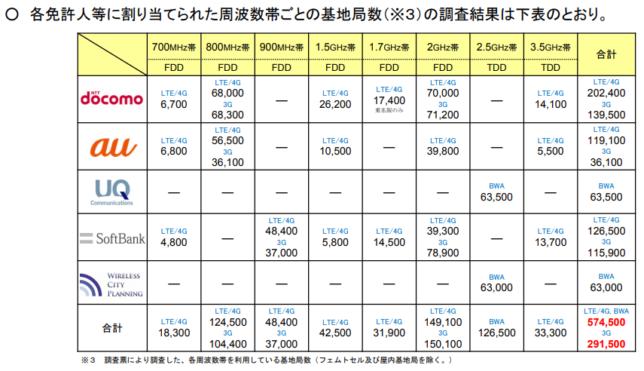 平成30年度携帯基地局数(総務省)