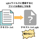Ygkzランサムウェア!調査結果と現時点の復号方法